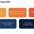 Die Produkt-Roadmap von Model9 (Bild: zVg)