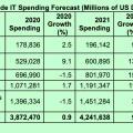 Entwicklung der IT-Ausgaben von 2020 bis 2022 (Tabelle: Gartner)