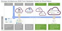 Abb. 2.: Storage-Architekturen von Legacy bis Cloud (Grafik: zVg)