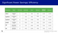 Softiron: Stromverbrauch im Vergleich (Bild: zVg)